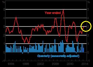 CPI-Chart-june-14-newsletter-WEB
